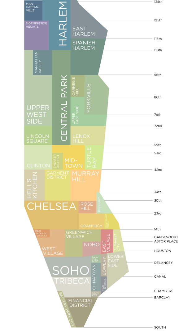 Manhattan Sub-market Map